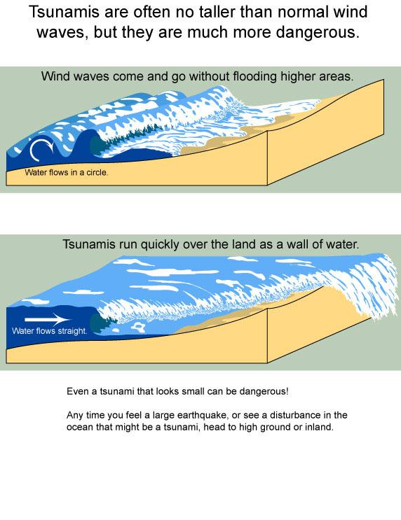 Tsunami wave formation